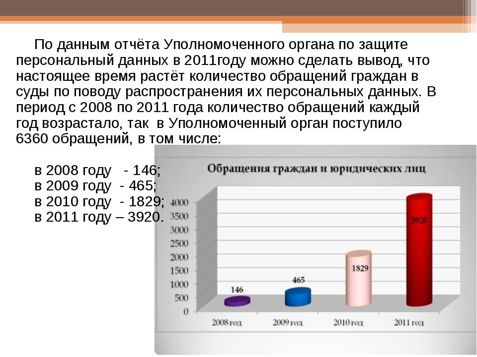 По данным отчёта Уполномоченного органа по защите персональный данных в 2011г...
