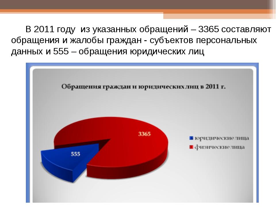 В 2011 году из указанных обращений – 3365 составляют обращения и жалобы гражд...