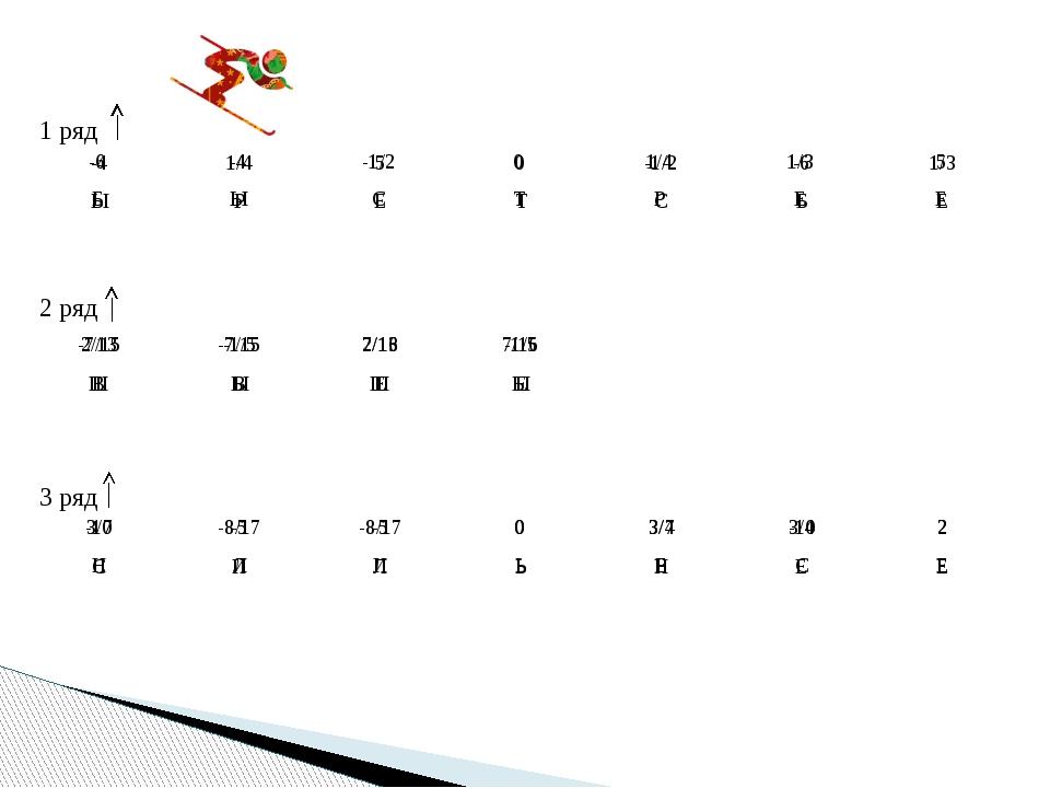 1 ряд 3 ряд 2 ряд -4 1/4 5 0 -1/2 -6 1/3 Ы Р Е Т С Б Е 2/13 -7/15 7/16 -1/5 Ш...