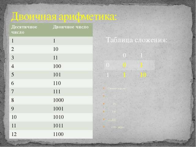 Двоичная арифметика: Сложим вёрсты: 1 10 100 101 1100 вёрст Таблица сложения:...