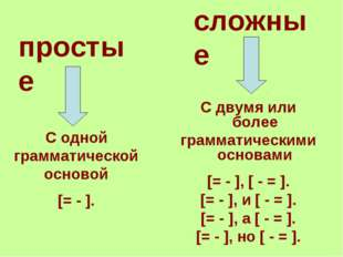 простые сложные С двумя или более грамматическими основами [= - ], [ - = ]. [