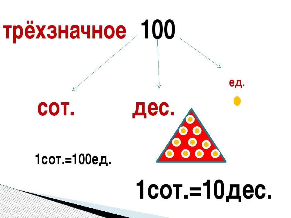 100 ед. дес. сот. 1сот.=100ед. 1сот.=10дес. трёхзначное