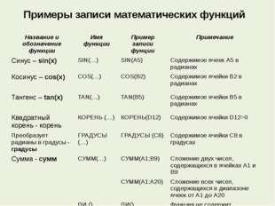 Примеры записи математических функций Название и обозначение функции Имя функ