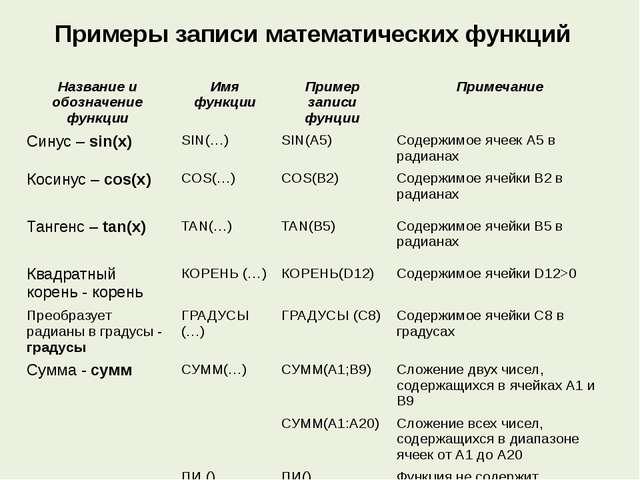 Примеры записи математических функций Название и обозначение функции Имя функ...
