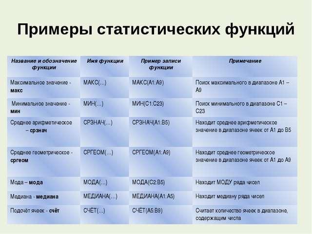 Примеры статистических функций Название и обозначение функции Имя функции При...