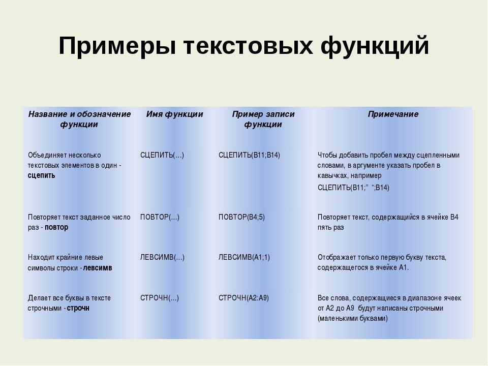 Примеры текстовых функций Название и обозначение функции Имя функции Пример з...