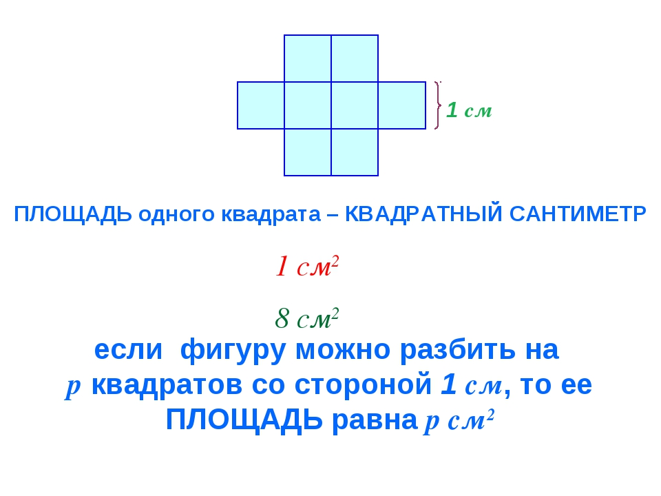 1 см ПЛОЩАДЬ одного квадрата – КВАДРАТНЫЙ САНТИМЕТР 1 см2 8 см2 если фигуру м...