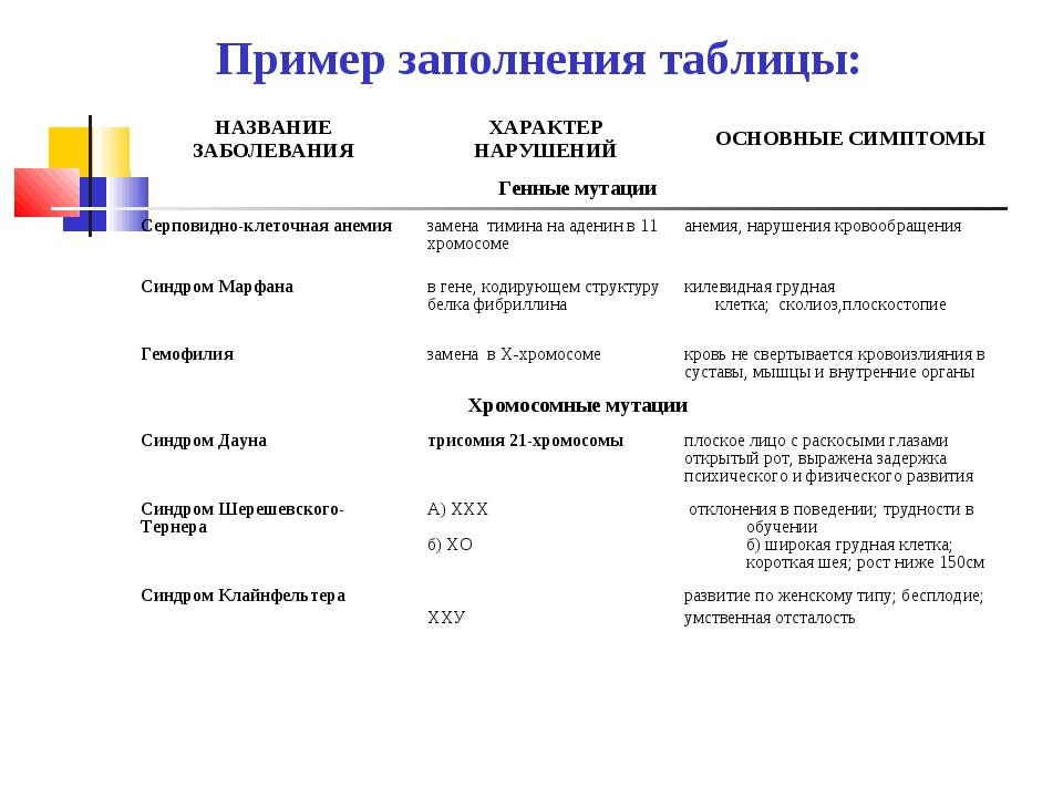 Пример заполнения таблицы: НАЗВАНИЕ ЗАБОЛЕВАНИЯХАРАКТЕР НАРУШЕНИЙОСНОВНЫЕ С...