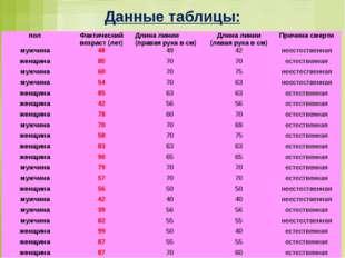 Данные таблицы: пол Фактический возраст (лет) Длина линии (правая рука в см)
