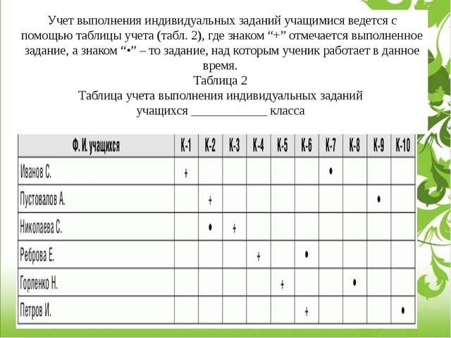 Учет выполнения индивидуальных заданий учащимися ведется с помощью таблицы уч...