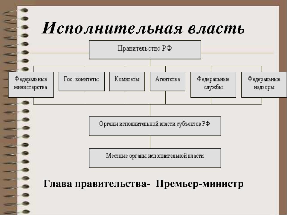 Схема исполнительной власти в россии