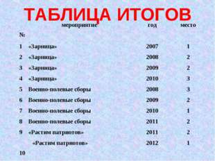 ТАБЛИЦА ИТОГОВ №мероприятиегодместо 1«Зарница»20071 2«Зарница»20082