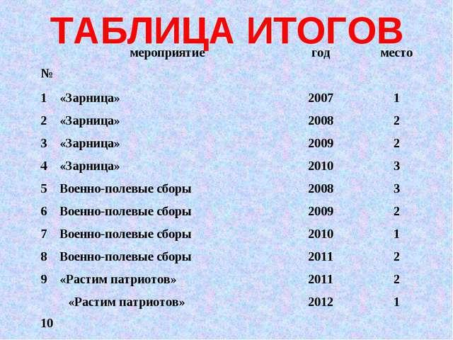 ТАБЛИЦА ИТОГОВ №мероприятиегодместо 1«Зарница»20071 2«Зарница»20082...