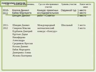 ГодФамилия имя ученика,Где и в чём принимал участиеУровень участияКакое м