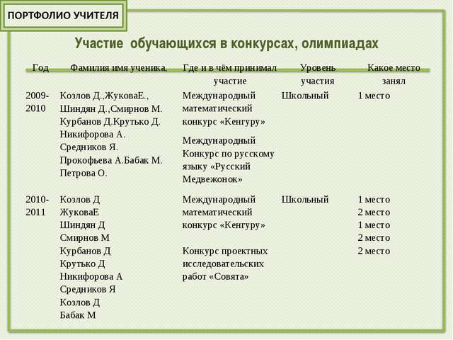 Участие обучающихся в конкурсах, олимпиадах ГодФамилия имя ученика,Где и в...
