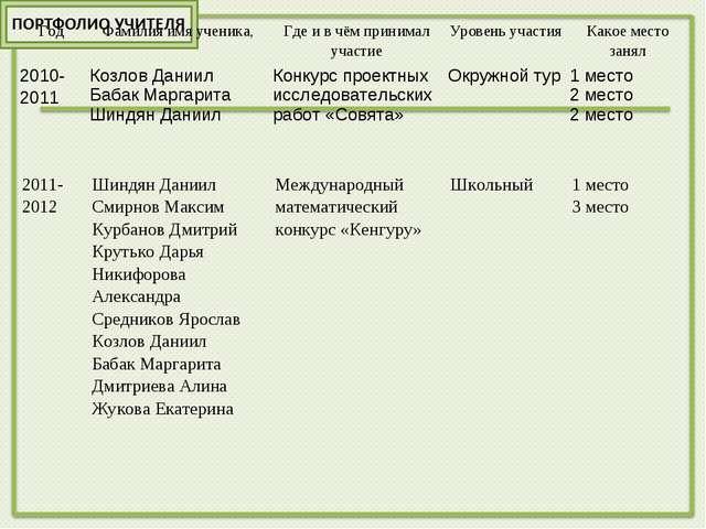 ГодФамилия имя ученика,Где и в чём принимал участиеУровень участияКакое м...
