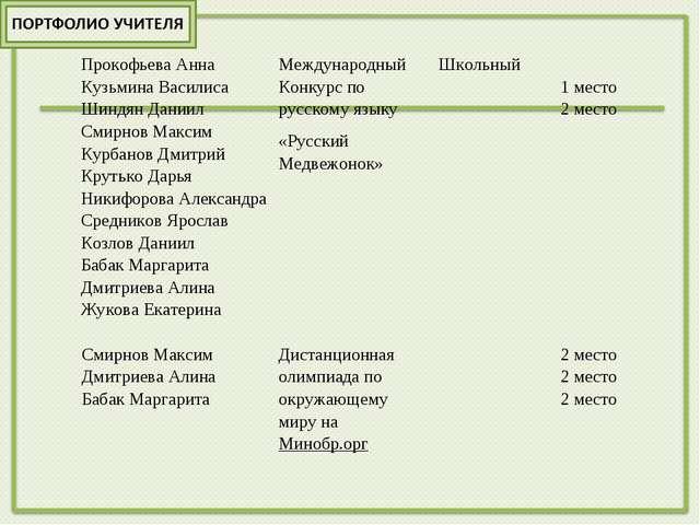 Прокофьева Анна Кузьмина Василиса Шиндян Даниил Смирнов Максим Курбанов Дмит...