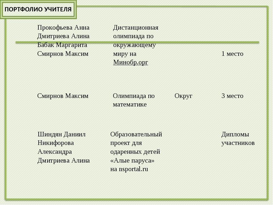 Прокофьева Анна Дмитриева Алина Бабак Маргарита Смирнов МаксимДистанционна...