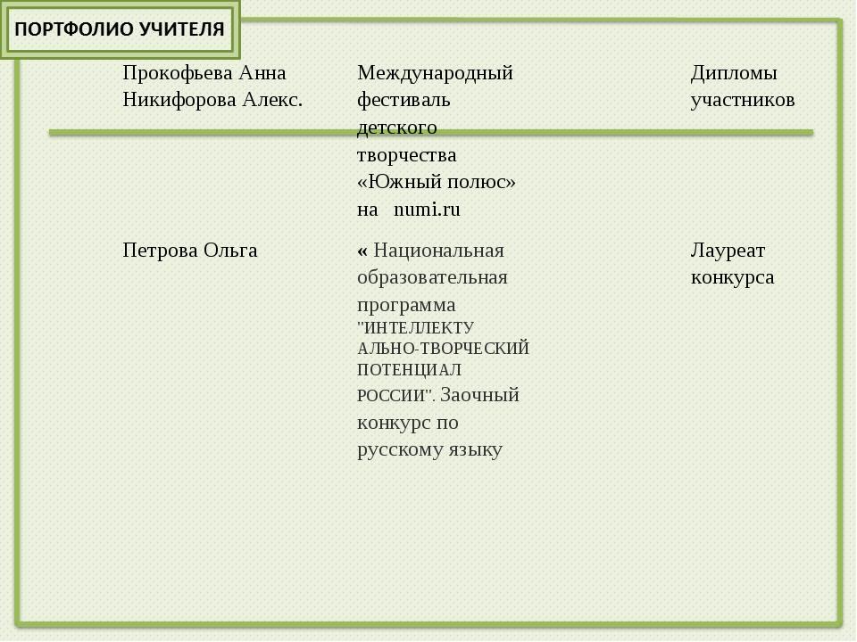 Прокофьева Анна Никифорова Алекс.Международный фестиваль детского творчеств...