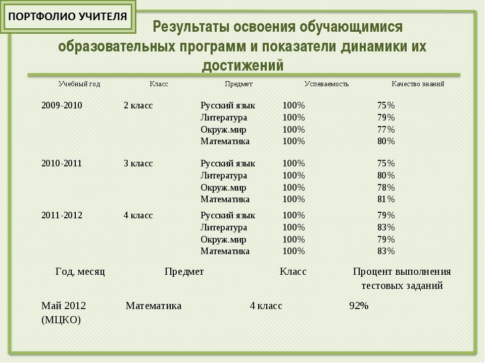 Результаты освоения обучающимися образовательных программ и показатели динам...