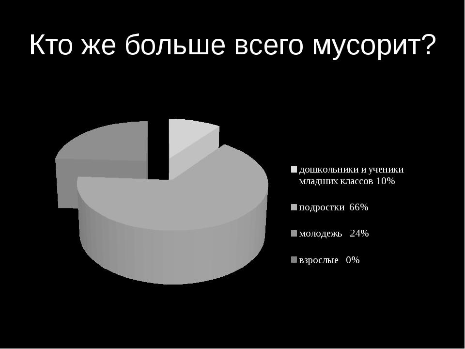 Кто же больше всего мусорит?