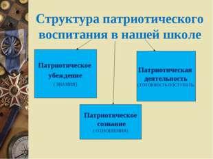 Структура патриотического воспитания в нашей школе Патриотическое убеждение (