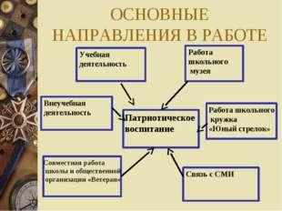 ОСНОВНЫЕ НАПРАВЛЕНИЯ В РАБОТЕ Учебная деятельность Внеучебная деятельность Ра