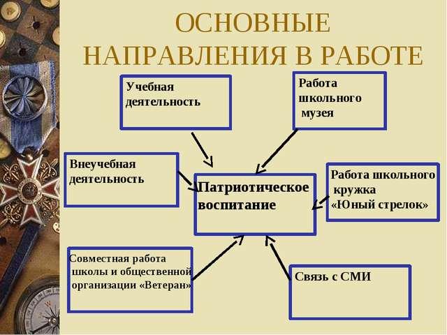 ОСНОВНЫЕ НАПРАВЛЕНИЯ В РАБОТЕ Учебная деятельность Внеучебная деятельность Ра...