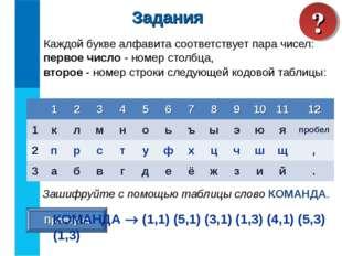 Каждой букве алфавита соответствует пара чисел: первое число - номер столбца,