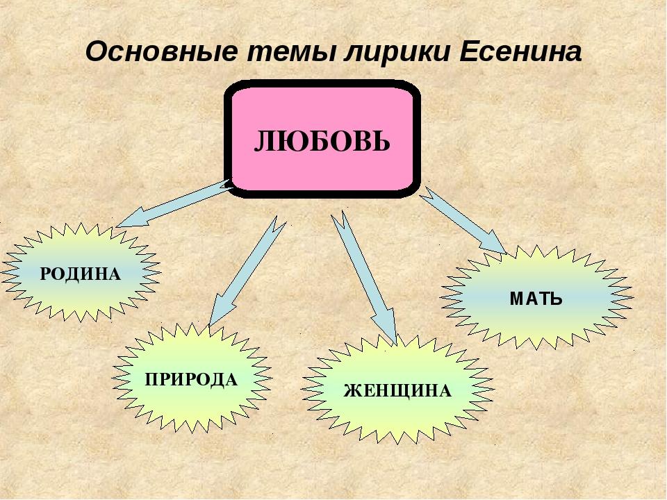 Основные темы лирики Есенина ЛЮБОВЬ РОДИНА ПРИРОДА ЖЕНЩИНА МАТЬ