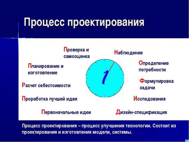 Процесс проектирования Процесс проектирования – процесс улучшения технологии....