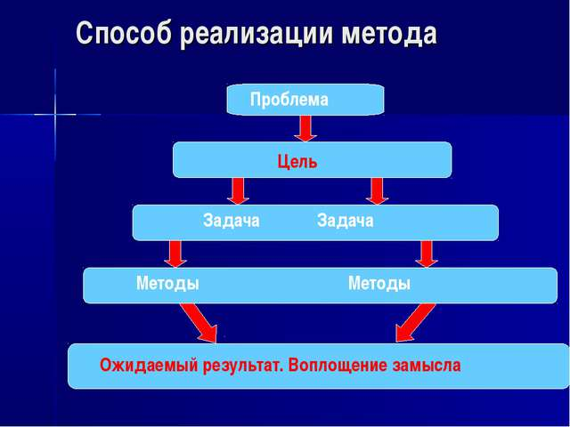 Способ реализации метода