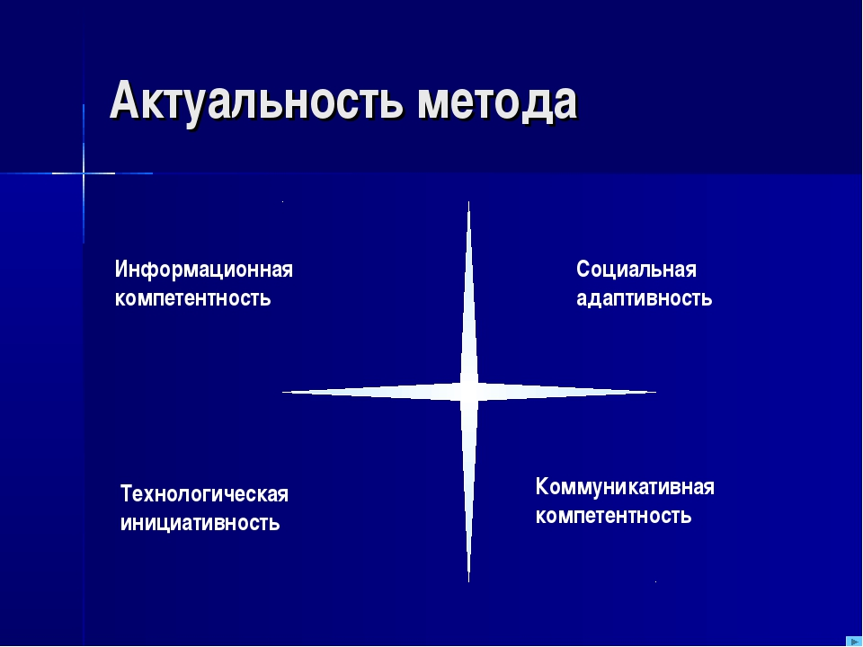 Актуальность метода Информационная компетентность Социальная адаптивность Ком...