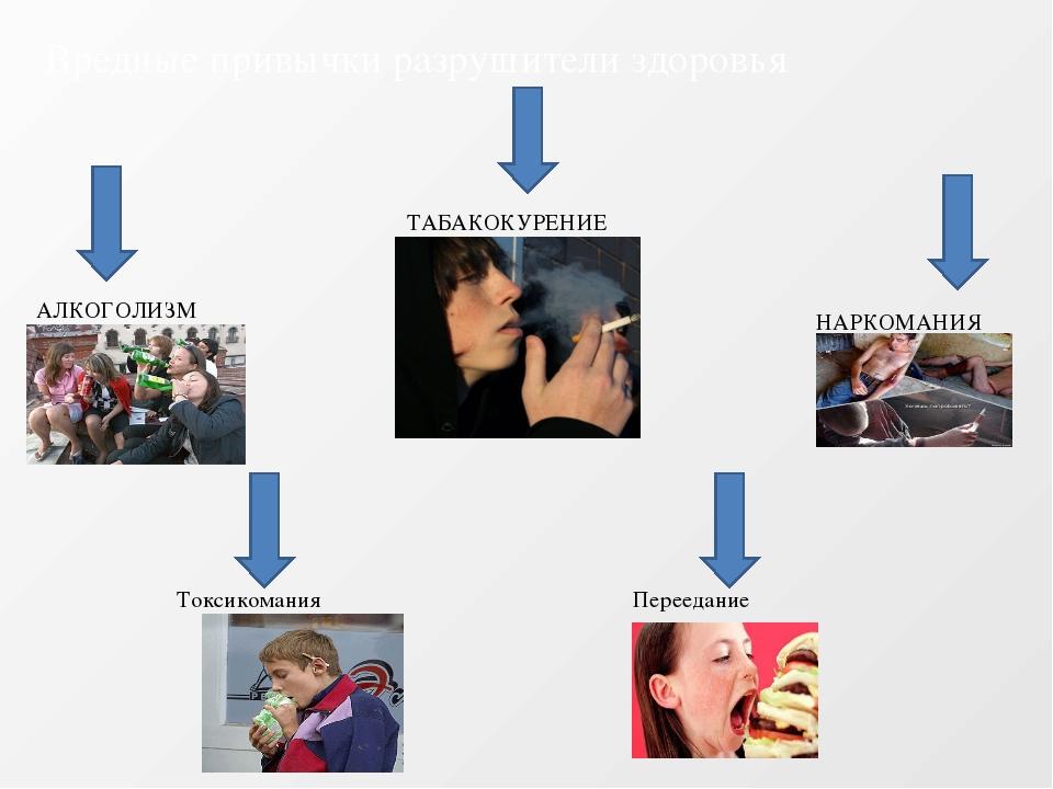 Вредные привычки разрушители здоровья АЛКОГОЛИЗМ ТАБАКОКУРЕНИЕ НАРКОМАНИЯ Ток...