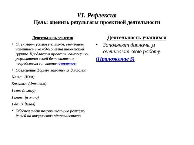 VI. Рефлексия Цель: оценить результаты проектной деятельности Деятельность уч...