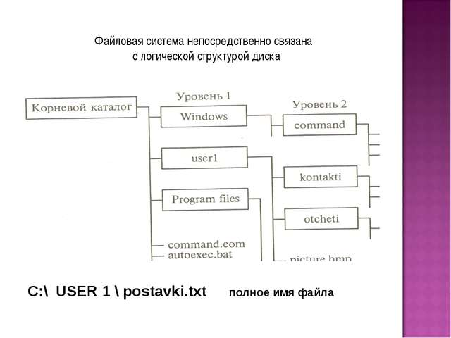 Файловая система непосредственно связана с логической структурой диска С:\ US...