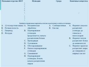 Названия отделов ЖКТ Функции Среда Конечные вещества 1. 2. 3. 4. 5. 1. – 1. 2