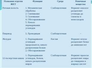 Названия отделов ЖКТ Функции Среда Конечные вещества Ротовая полость 1. Механ