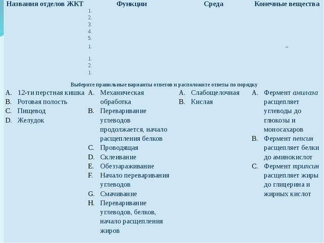 Названия отделов ЖКТ Функции Среда Конечные вещества 1. 2. 3. 4. 5. 1. – 1. 2...