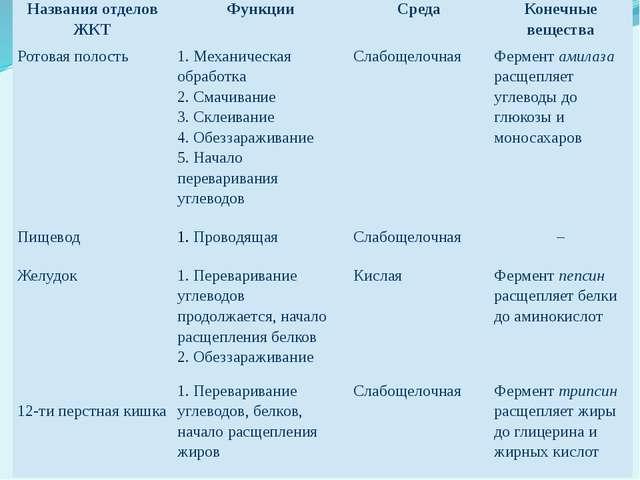 Названия отделов ЖКТ Функции Среда Конечные вещества Ротовая полость 1. Механ...