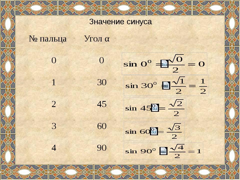 Значение синуса № пальца Уголα 0 0 1 30 2 45 3 60 4 90