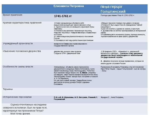 Елизавета Петровна Пётр3-герцогГолштинский Время правления 1741-1761гг Полго...