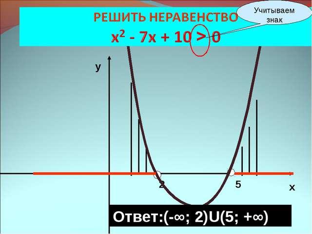 2 5 х у Ответ:(-∞; 2)U(5; +∞) Учитываем знак
