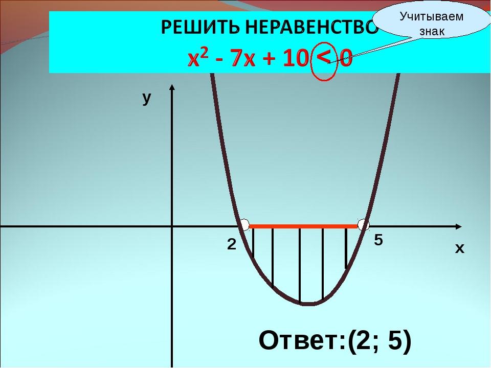 2 5 х у Ответ:(2; 5) Учитываем знак