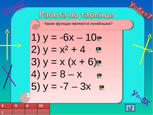 у = -6х – 10 у = х² + 4 у = х (х + 6) у = 8 – х у = -7 – 3х Какие функции яв...