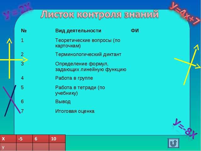 №Вид деятельностиФИ 1Теоретические вопросы (по карточкам) 2Терминологиче...