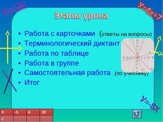 Работа с карточками (ответы на вопросы) Терминологический диктант Работа по т...