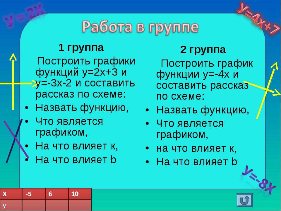 1 группа Построить графики функций у=2х+3 и у=-3х-2 и составить рассказ по сх...