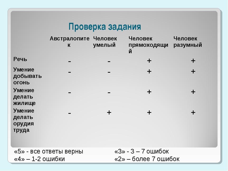 «5» - все ответы верны «4» – 1-2 ошибки «3» - 3 – 7 ошибок «2» – более 7 ошиб...