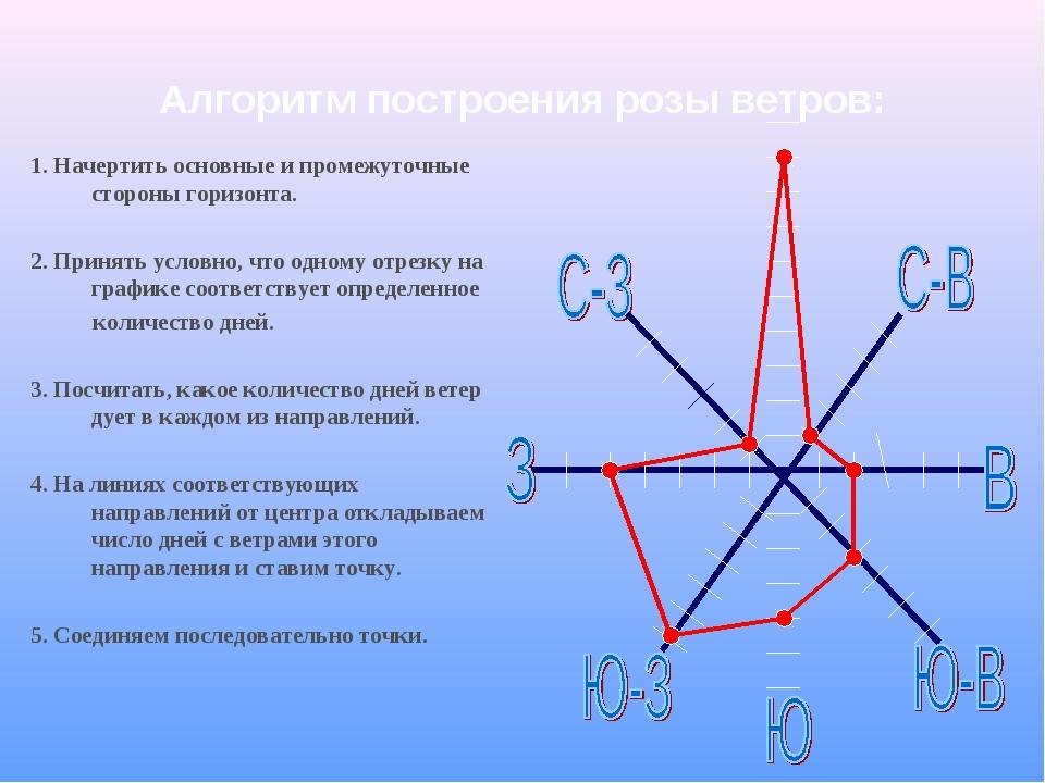 Алгоритм построения розы ветров: 1. Начертить основные и промежуточные сторон...
